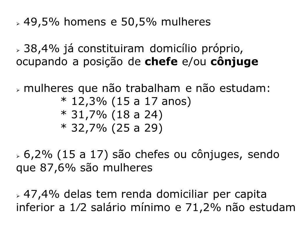 49,5% homens e 50,5% mulheres 38,4% já constituiram domicílio próprio, ocupando a posição de chefe e/ou cônjuge.