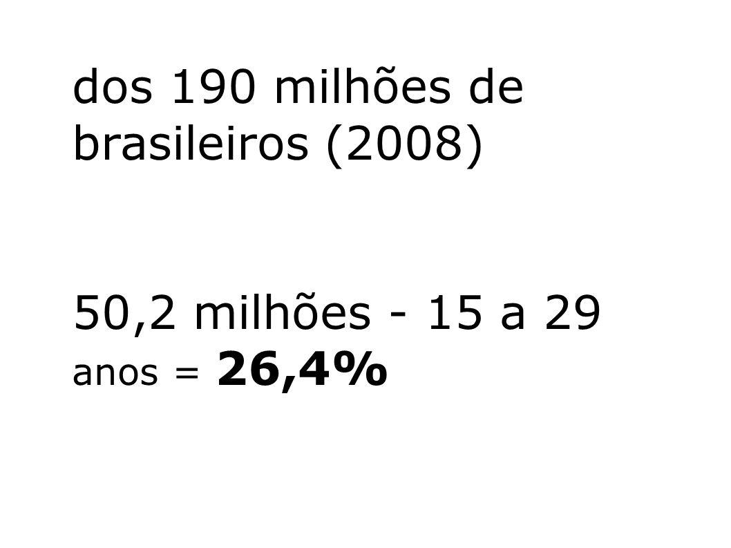 dos 190 milhões de brasileiros (2008)