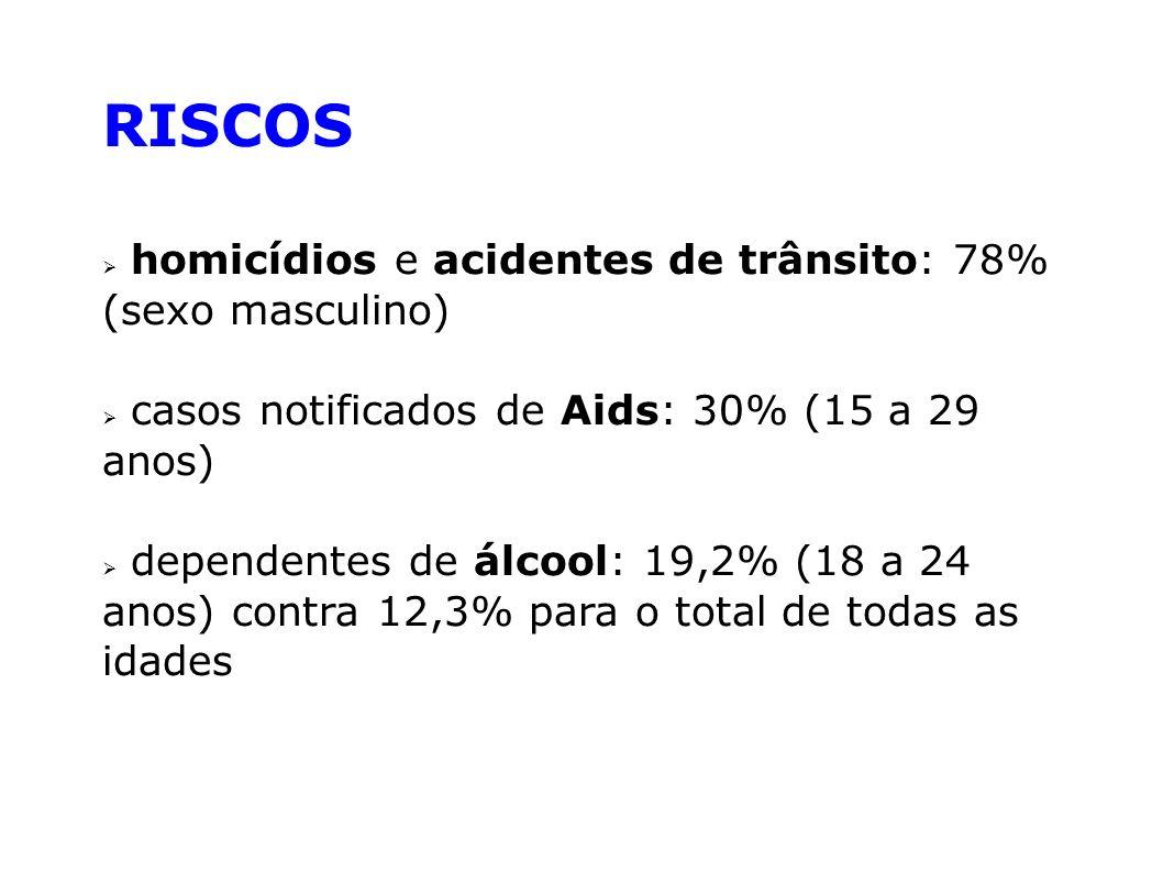 RISCOS homicídios e acidentes de trânsito: 78% (sexo masculino)
