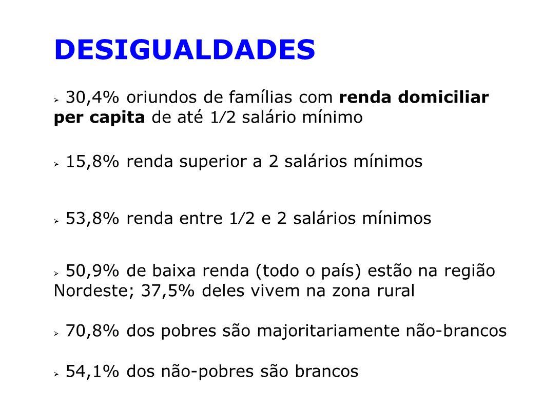 DESIGUALDADES 30,4% oriundos de famílias com renda domiciliar per capita de até 1⁄2 salário mínimo.