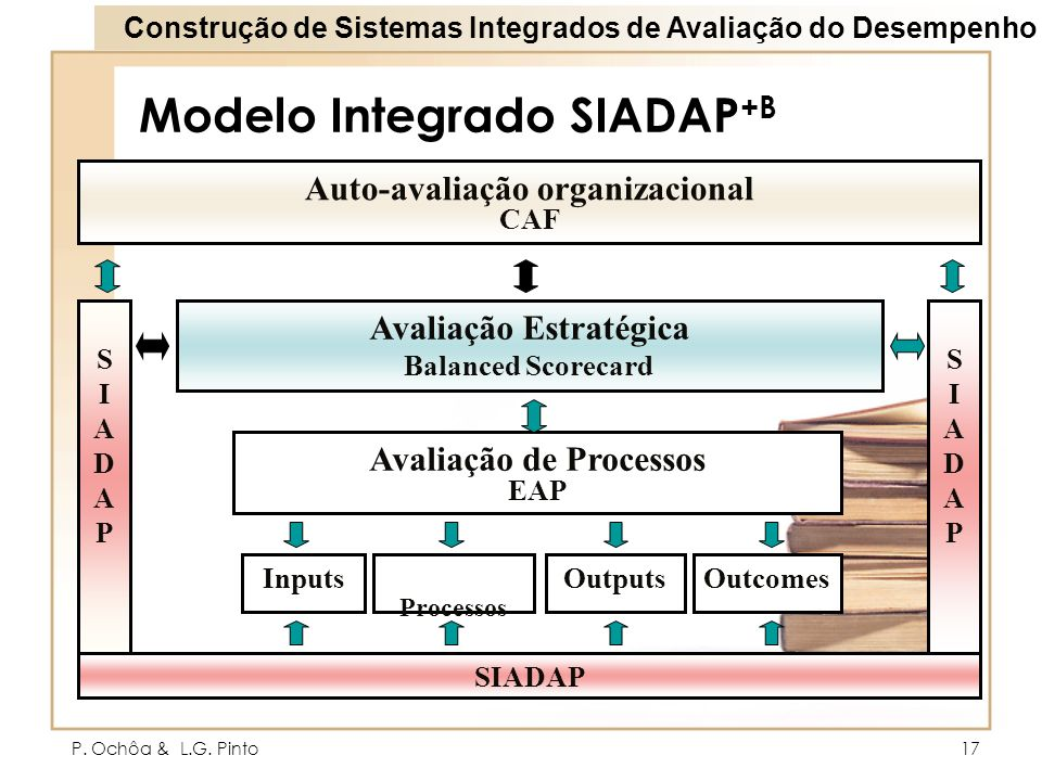 Modelo Integrado SIADAP+B