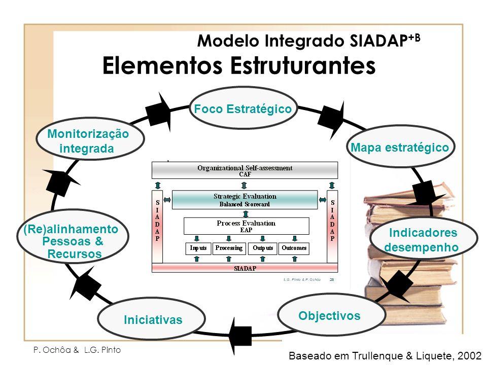 Modelo Integrado SIADAP+B Elementos Estruturantes