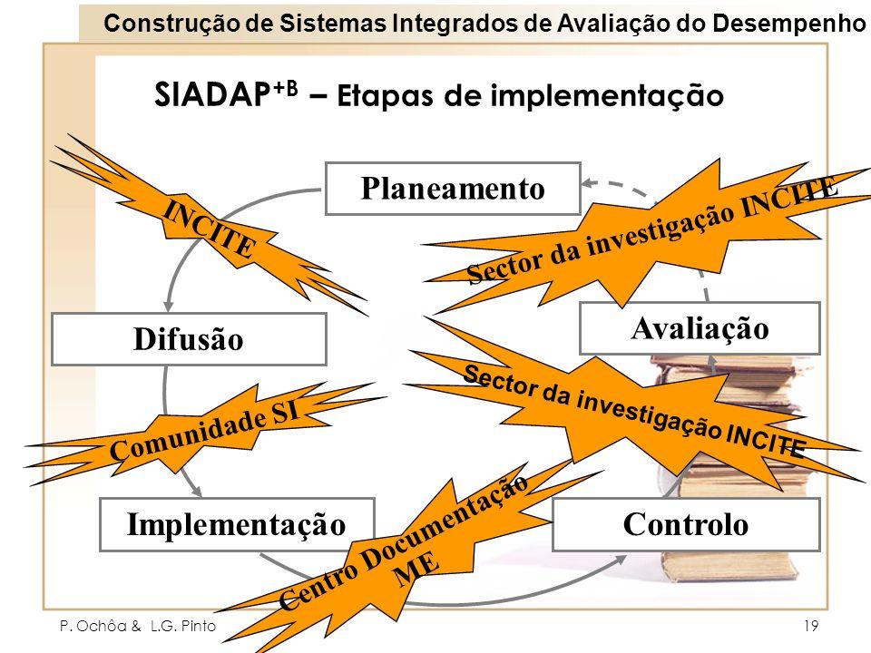 SIADAP+B – Etapas de implementação