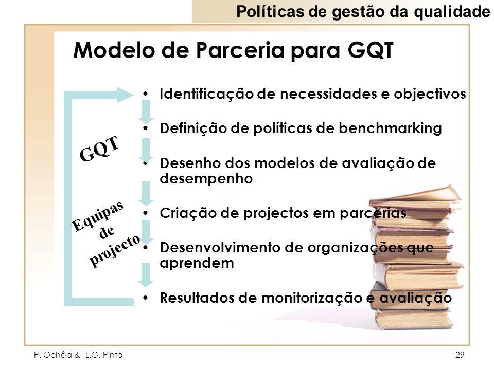 Modelo de Parceria para GQT