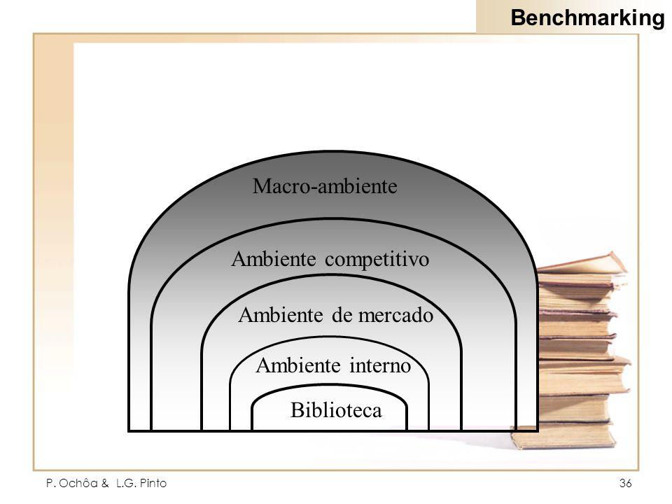 Benchmarking Macro-ambiente Ambiente competitivo Ambiente de mercado