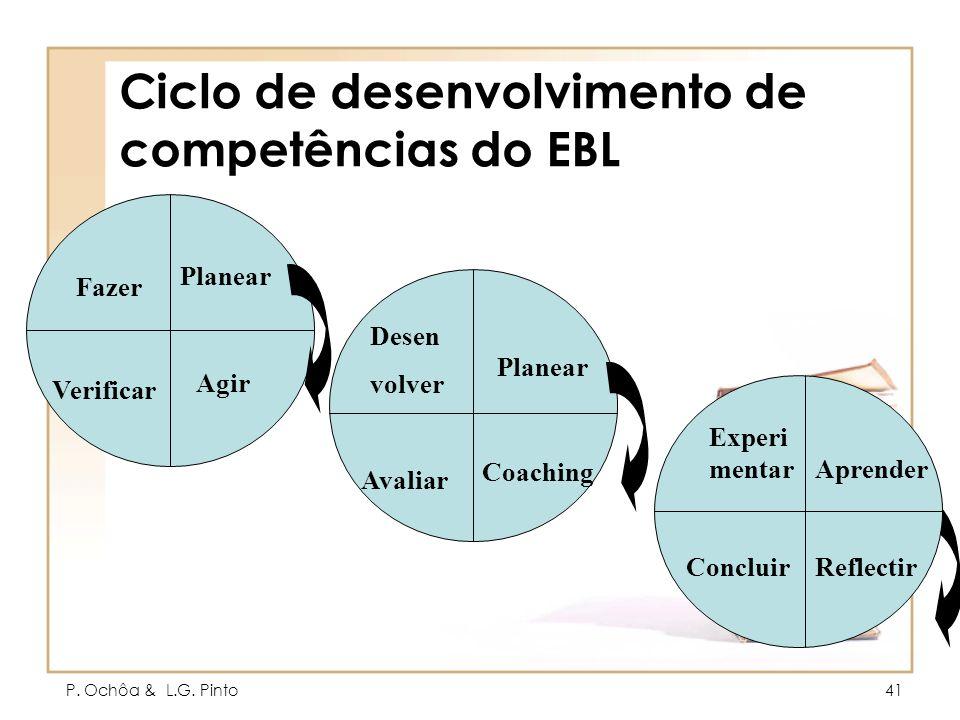 Ciclo de desenvolvimento de competências do EBL