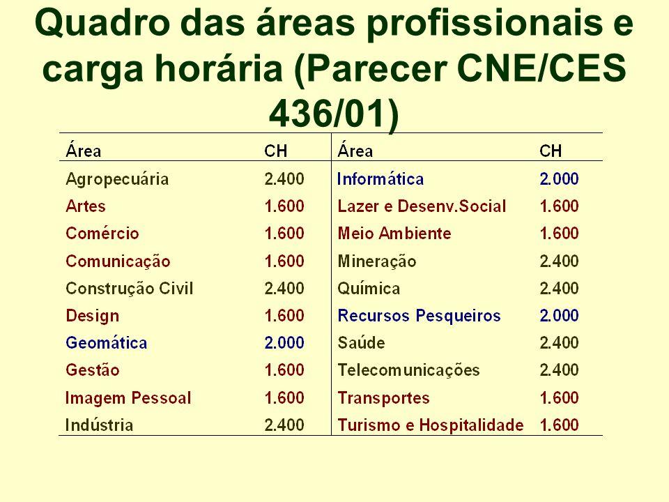Quadro das áreas profissionais e carga horária (Parecer CNE/CES 436/01)