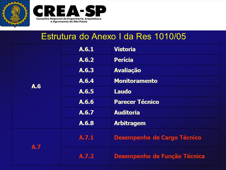 Estrutura do Anexo I da Res 1010/05