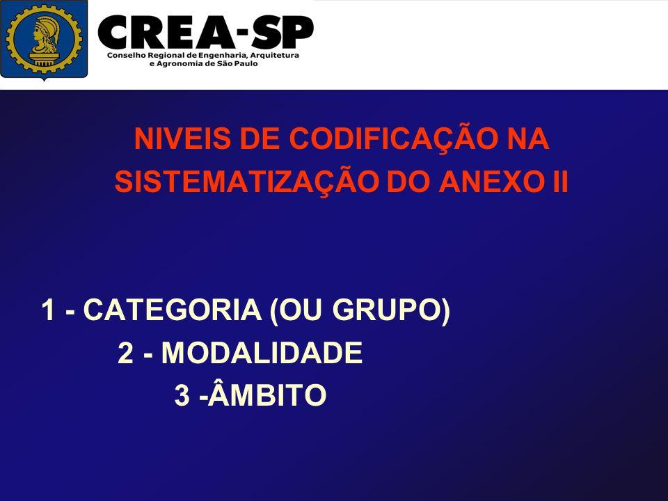 NIVEIS DE CODIFICAÇÃO NA SISTEMATIZAÇÃO DO ANEXO II