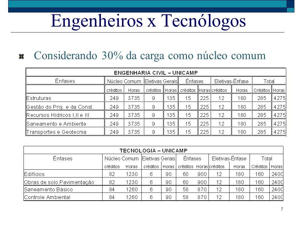 Engenheiros x Tecnólogos