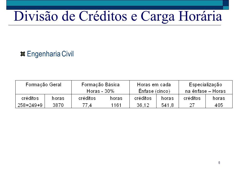 Divisão de Créditos e Carga Horária