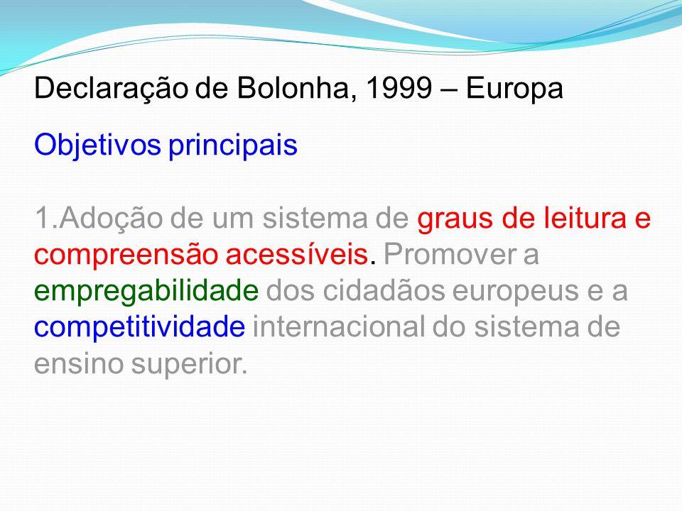 Declaração de Bolonha, 1999 – Europa