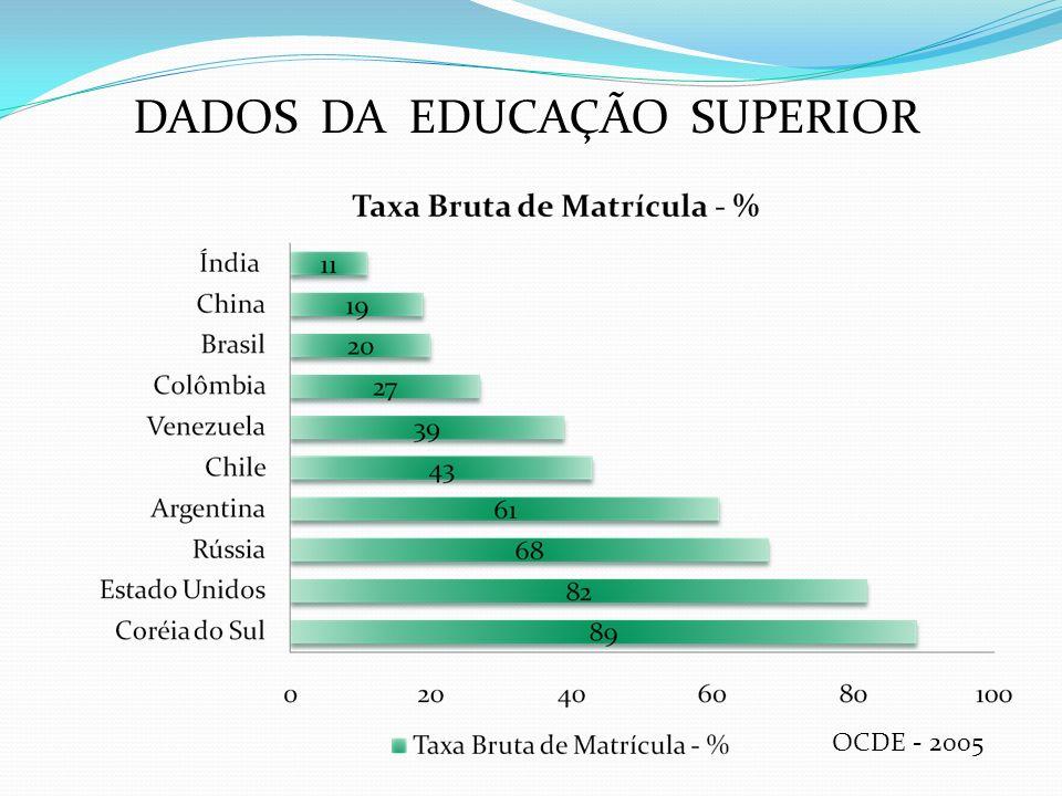 DADOS DA EDUCAÇÃO SUPERIOR