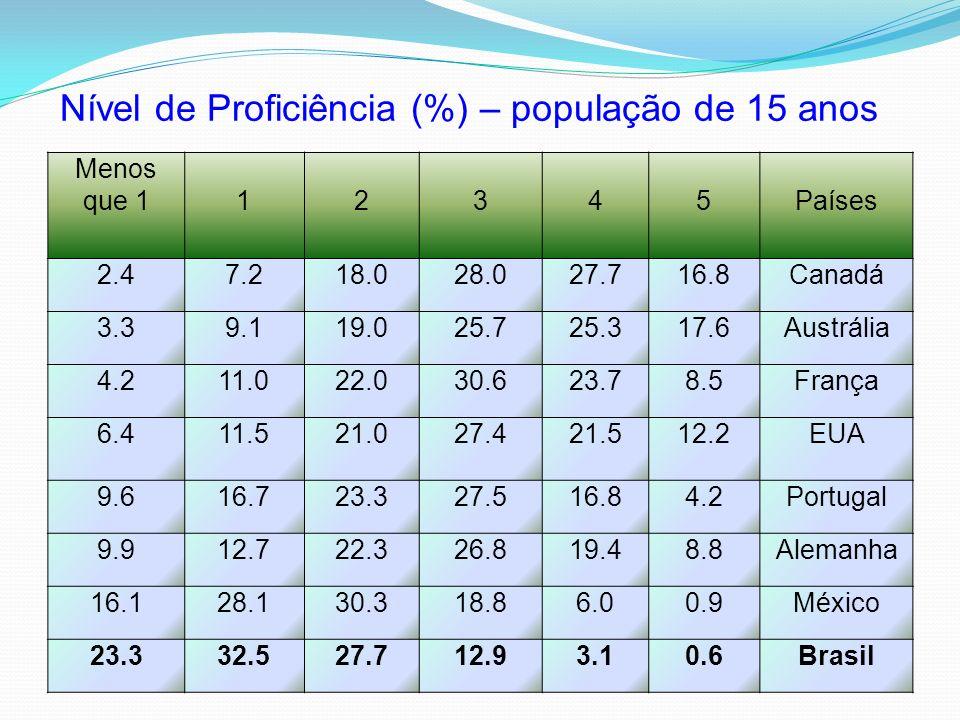 Nível de Proficiência (%) – população de 15 anos