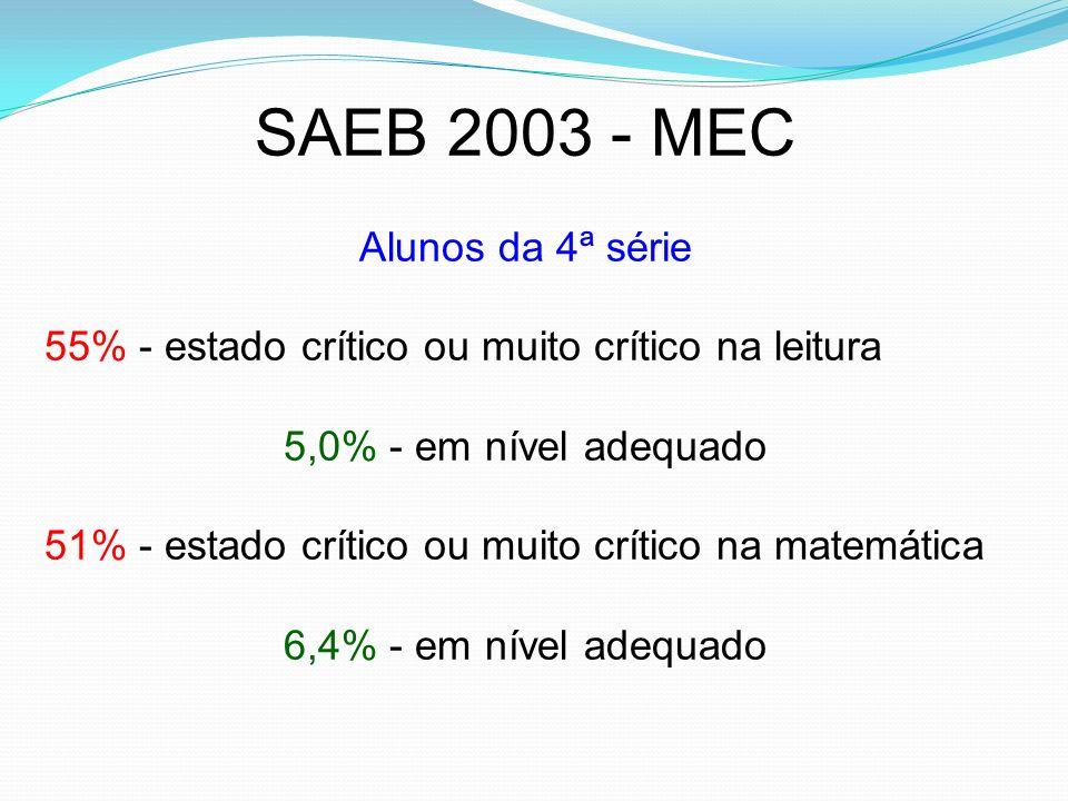 SAEB 2003 - MEC Alunos da 4ª série