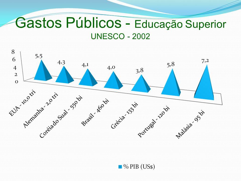 Gastos Públicos - Educação Superior UNESCO - 2002