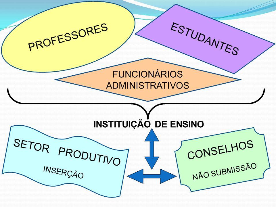 PROFESSORES ESTUDANTES SETOR PRODUTIVO CONSELHOS FUNCIONÁRIOS