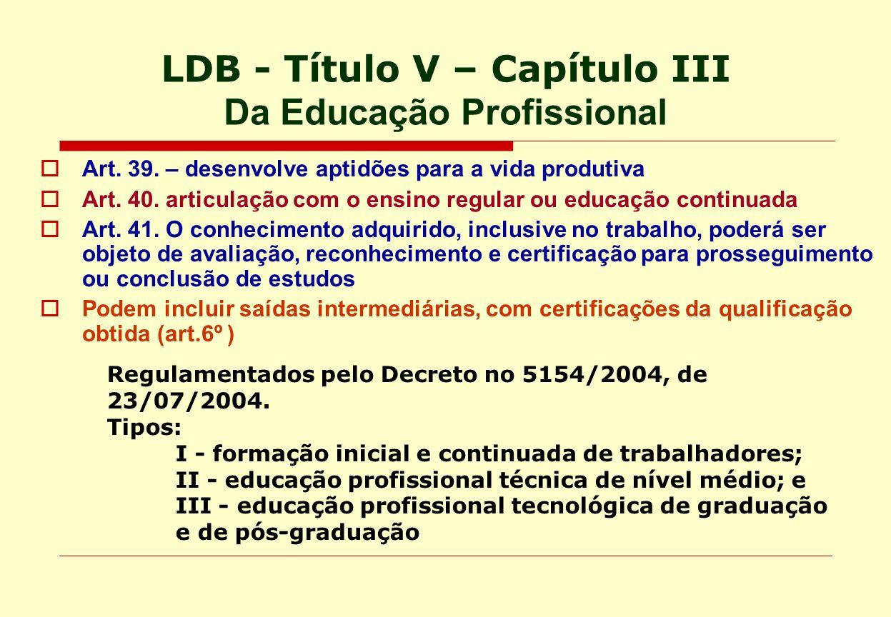 LDB - Título V – Capítulo III Da Educação Profissional