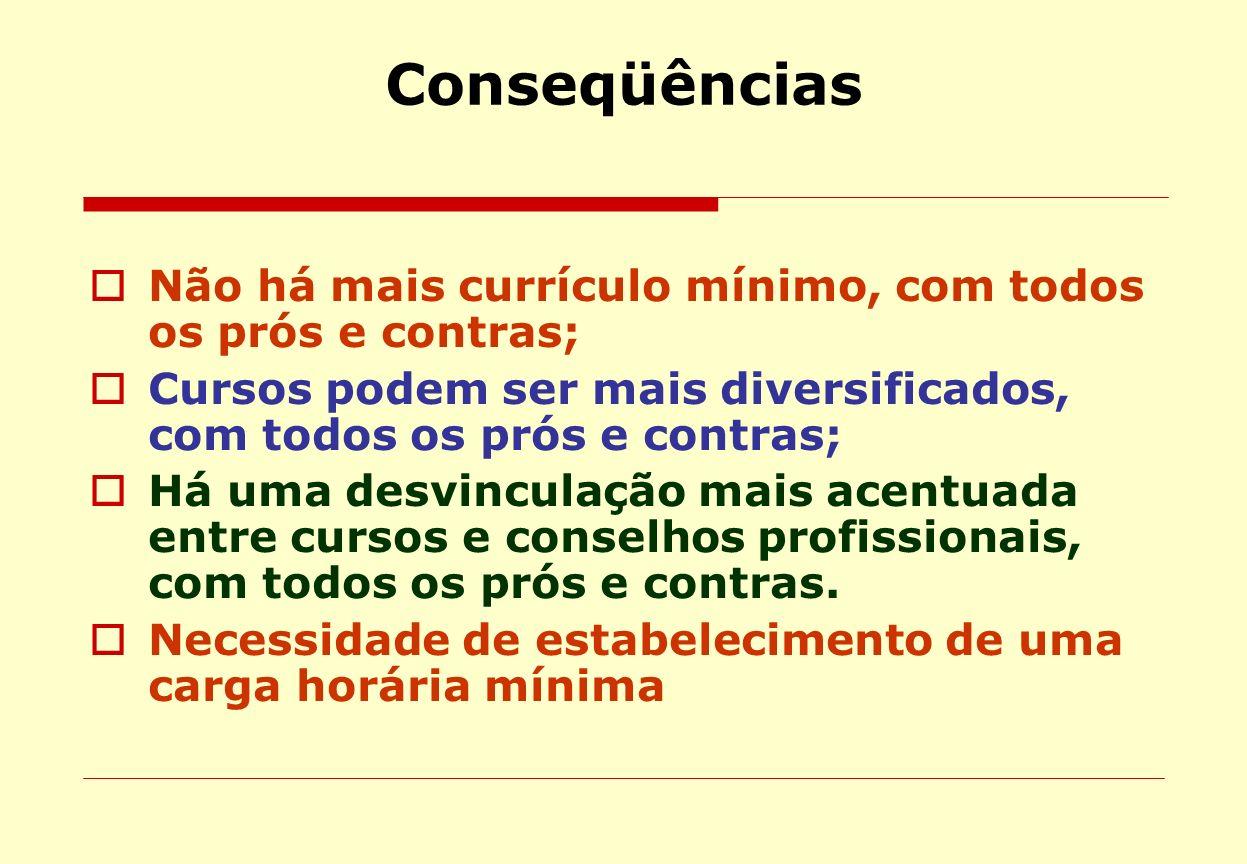 Conseqüências Não há mais currículo mínimo, com todos os prós e contras; Cursos podem ser mais diversificados, com todos os prós e contras;