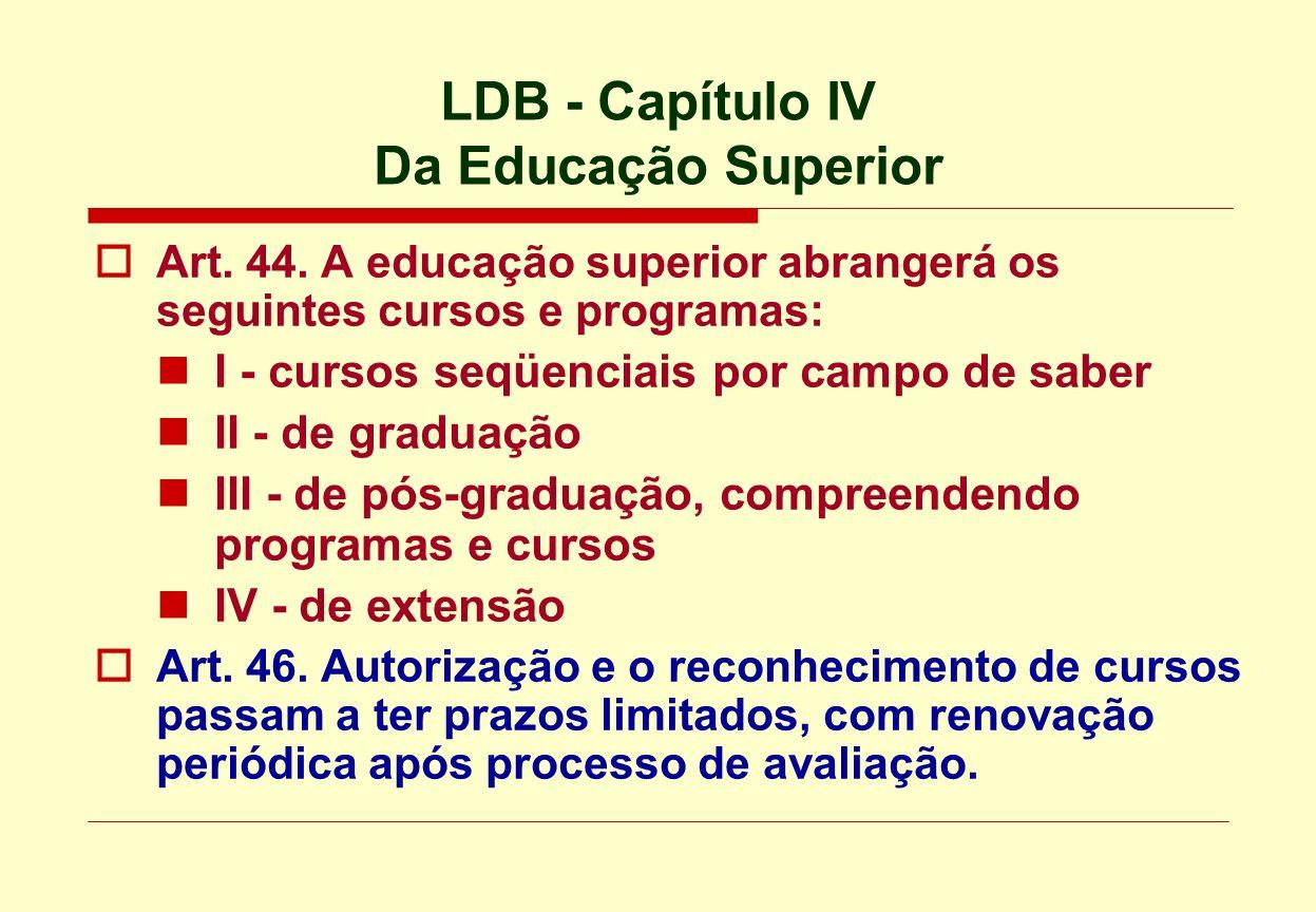 LDB - Capítulo IV Da Educação Superior