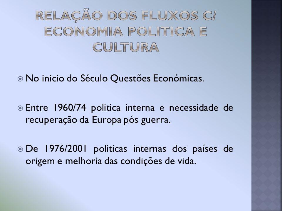 Relação dos Fluxos c/ economia Politica e Cultura
