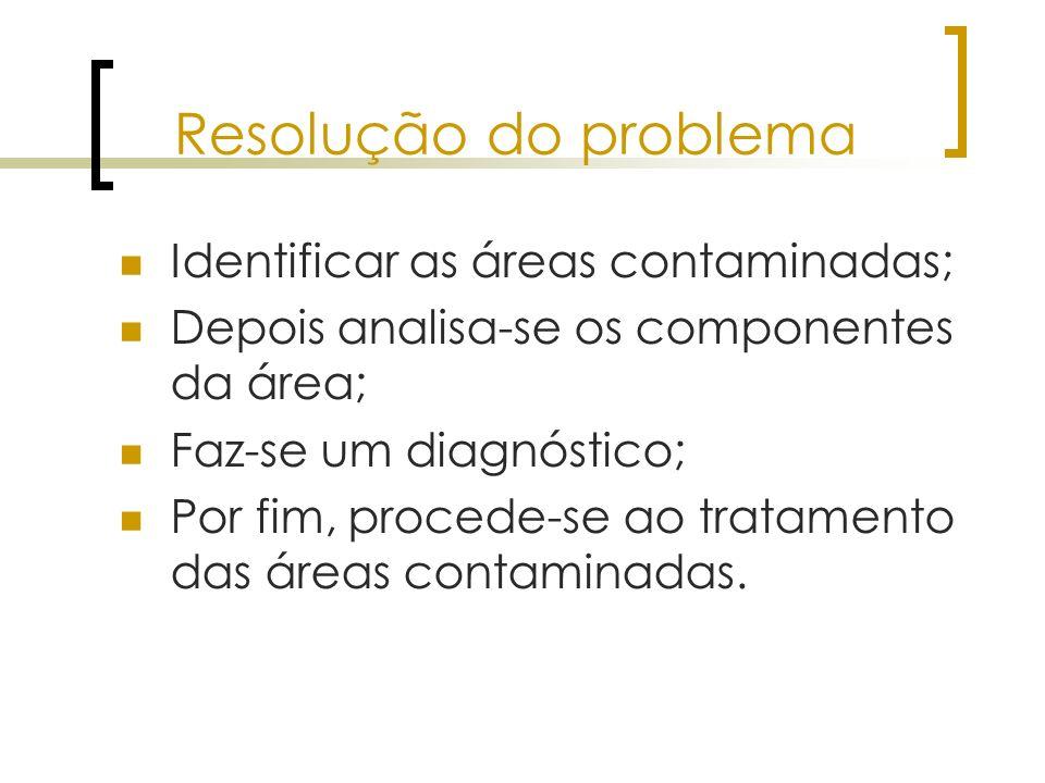 Resolução do problema Identificar as áreas contaminadas;