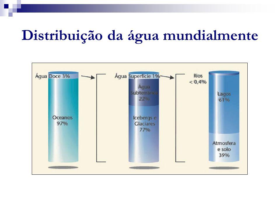 Distribuição da água mundialmente
