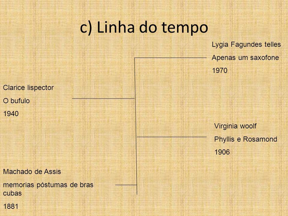 c) Linha do tempo Lygia Fagundes telles Apenas um saxofone 1970