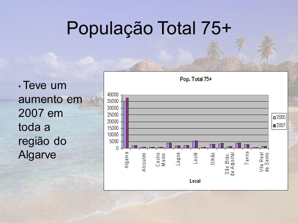 População Total 75+ Teve um aumento em 2007 em toda a região do Algarve