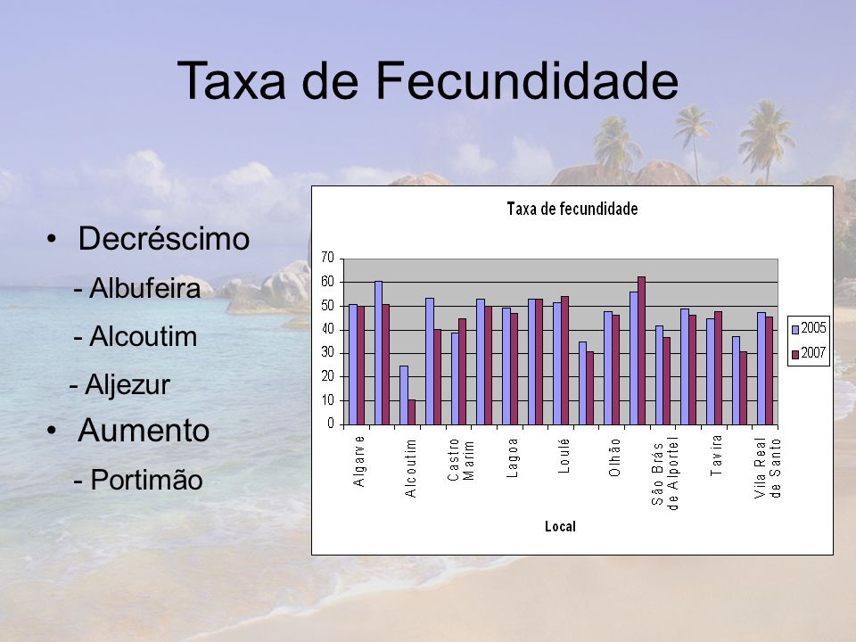 Taxa de Fecundidade Decréscimo - Albufeira - Alcoutim Aumento