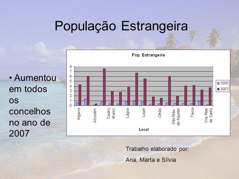 População Estrangeira