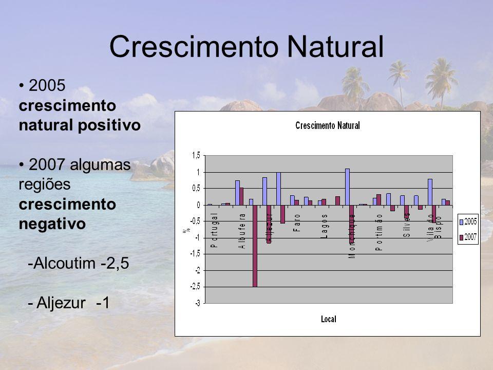 Crescimento Natural 2005 crescimento natural positivo