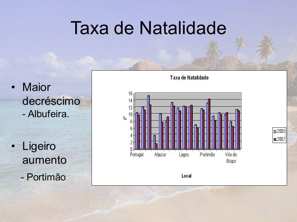 Taxa de Natalidade Maior decréscimo - Albufeira. Ligeiro aumento