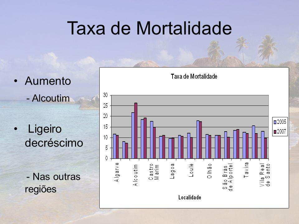 Taxa de Mortalidade Aumento - Alcoutim Ligeiro decréscimo