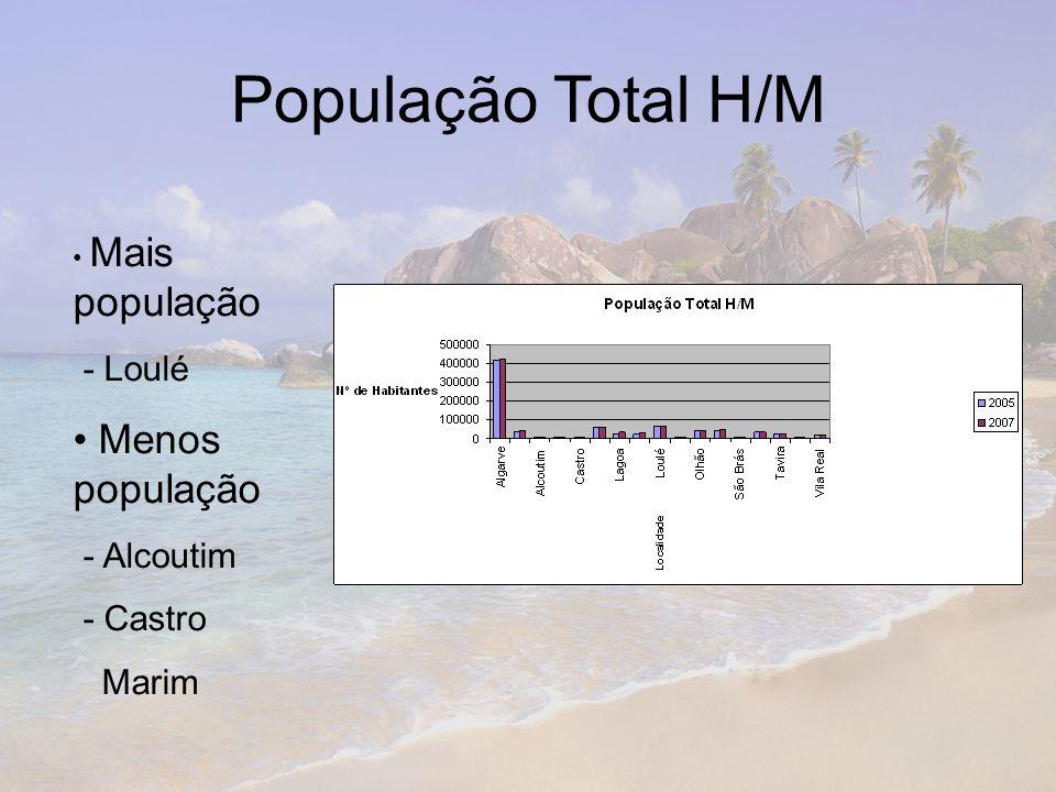 População Total H/M Menos população - Loulé - Alcoutim - Castro Marim