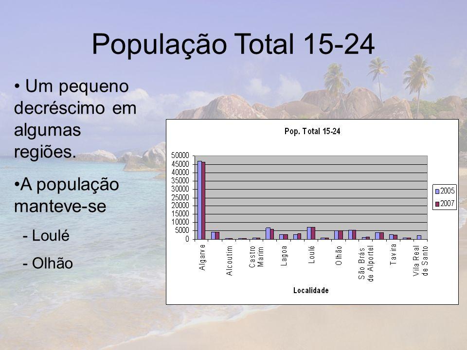 População Total 15-24 Um pequeno decréscimo em algumas regiões.