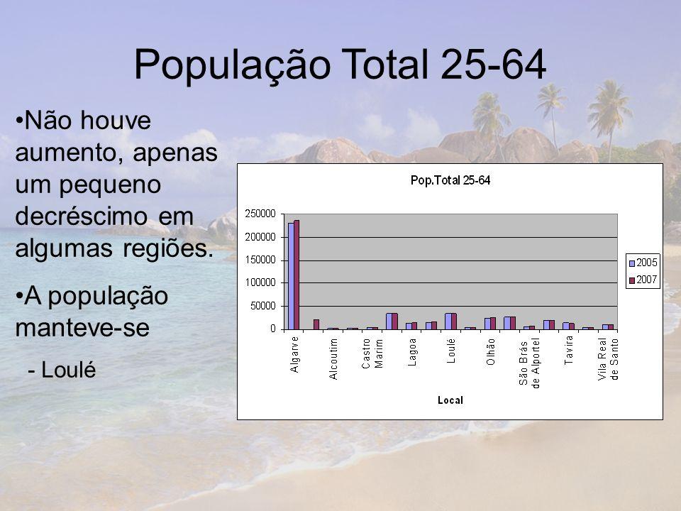 População Total 25-64 Não houve aumento, apenas um pequeno decréscimo em algumas regiões. A população manteve-se.