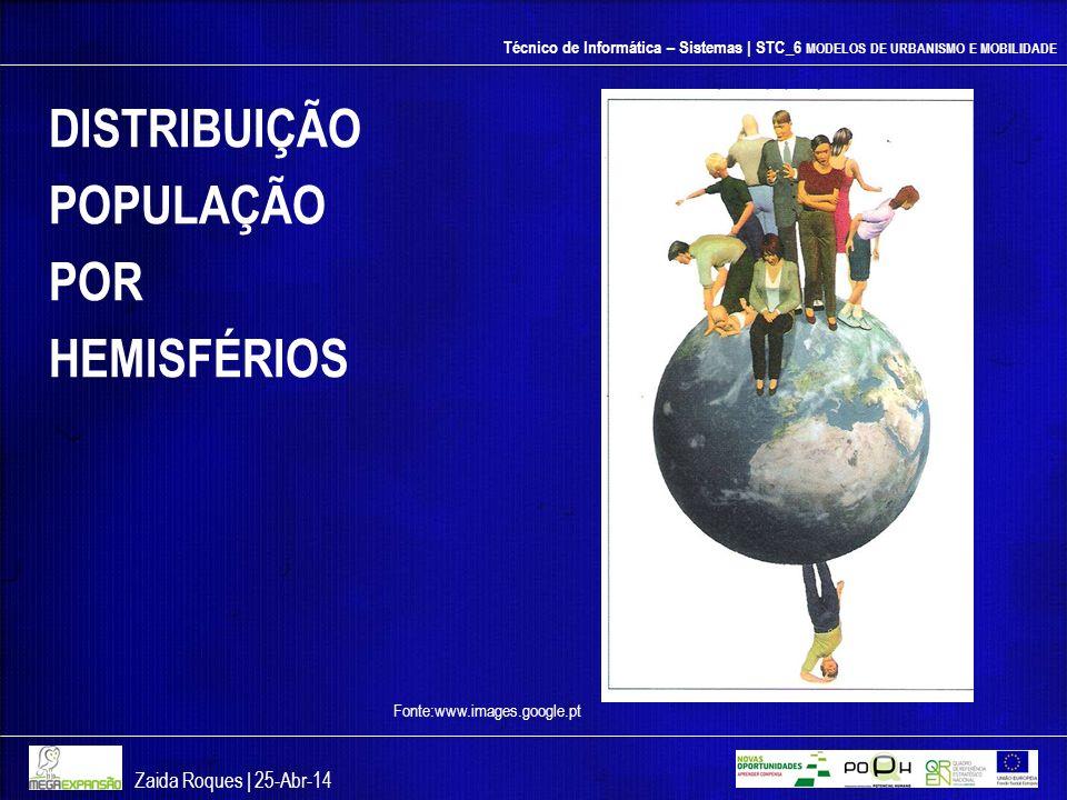 DISTRIBUIÇÃO POPULAÇÃO POR HEMISFÉRIOS Zaida Roques | 26-mar-17