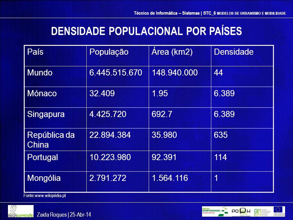 DENSIDADE POPULACIONAL POR PAÍSES