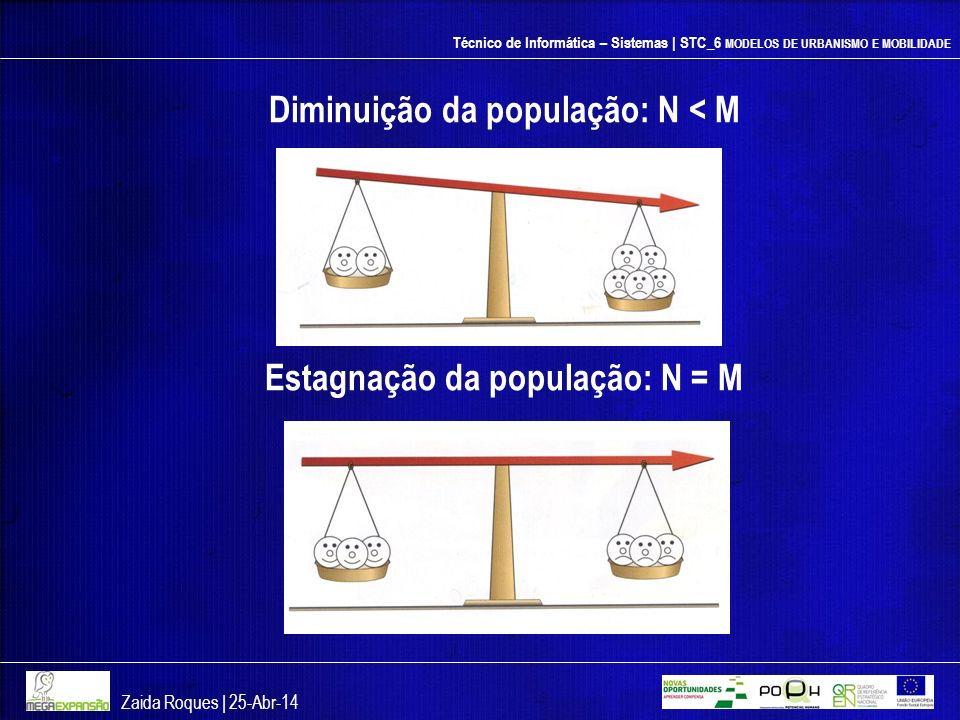 Diminuição da população: N < M Estagnação da população: N = M
