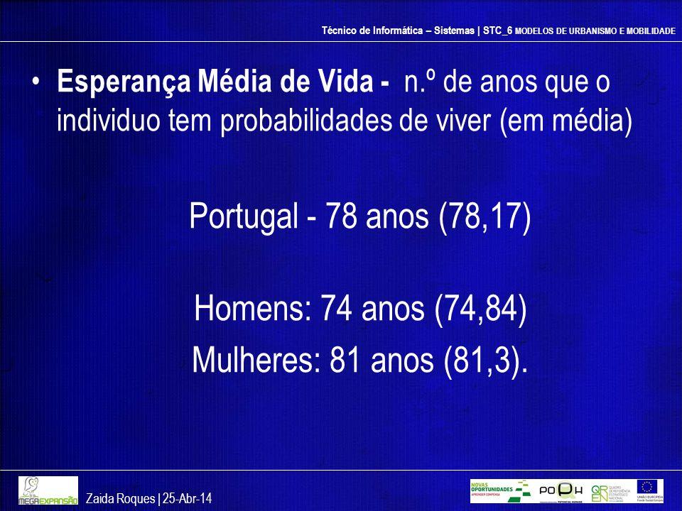 Portugal - 78 anos (78,17) Homens: 74 anos (74,84)