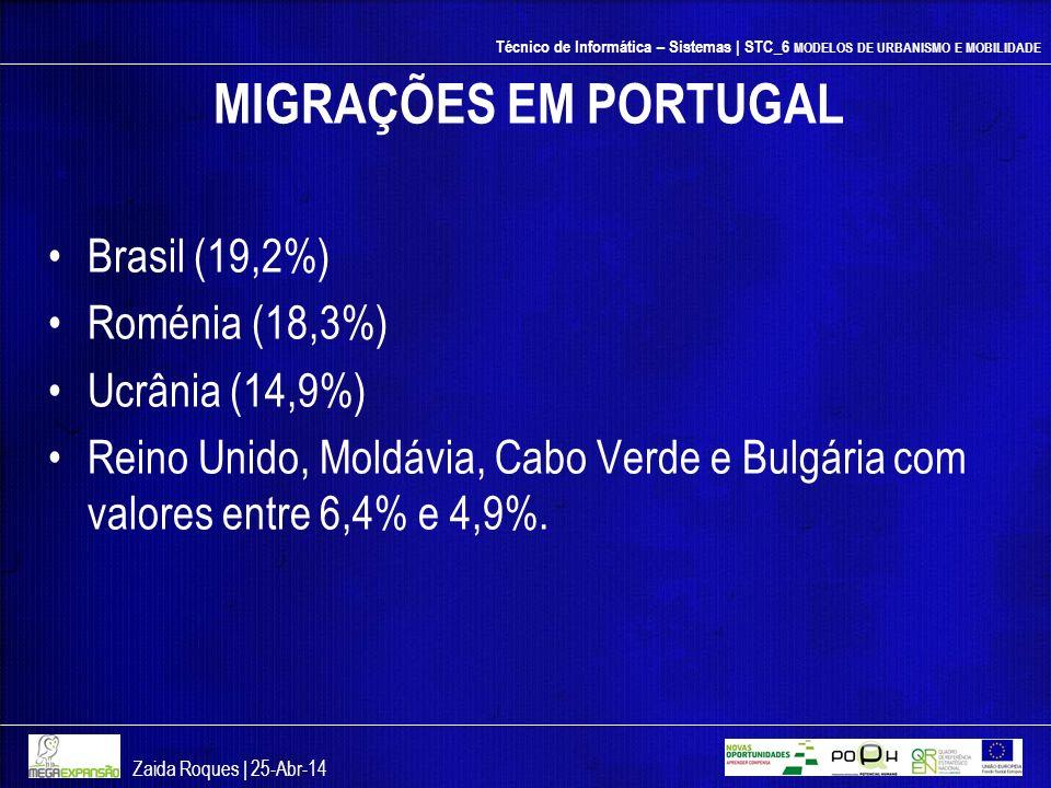 MIGRAÇÕES EM PORTUGAL Brasil (19,2%) Roménia (18,3%) Ucrânia (14,9%)