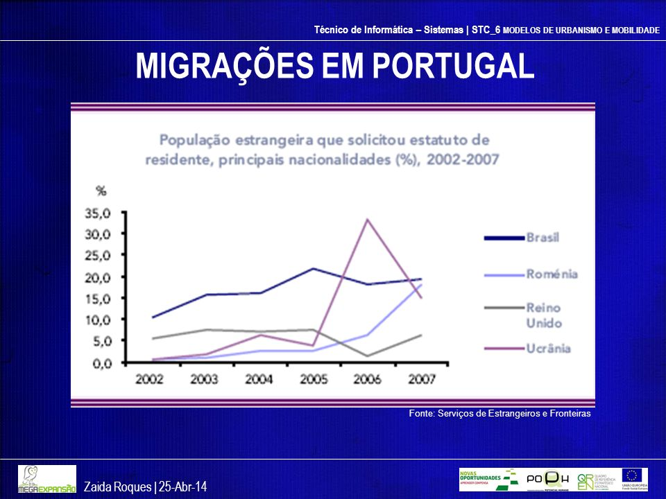 MIGRAÇÕES EM PORTUGAL Zaida Roques | 26-mar-17