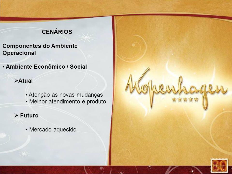 CENÁRIOS Componentes do Ambiente Operacional. Ambiente Econômico / Social. Atual. Atenção às novas mudanças.