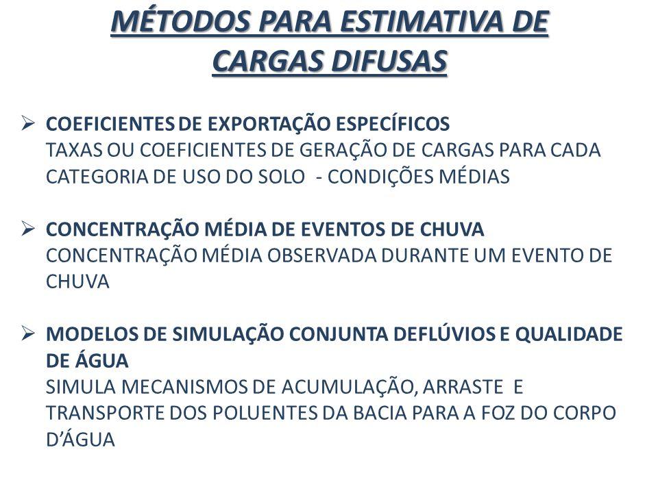 MÉTODOS PARA ESTIMATIVA DE CARGAS DIFUSAS