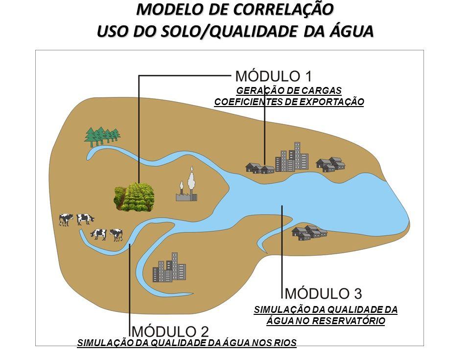 MODELO DE CORRELAÇÃO USO DO SOLO/QUALIDADE DA ÁGUA