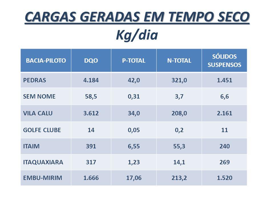 CARGAS GERADAS EM TEMPO SECO Kg/dia