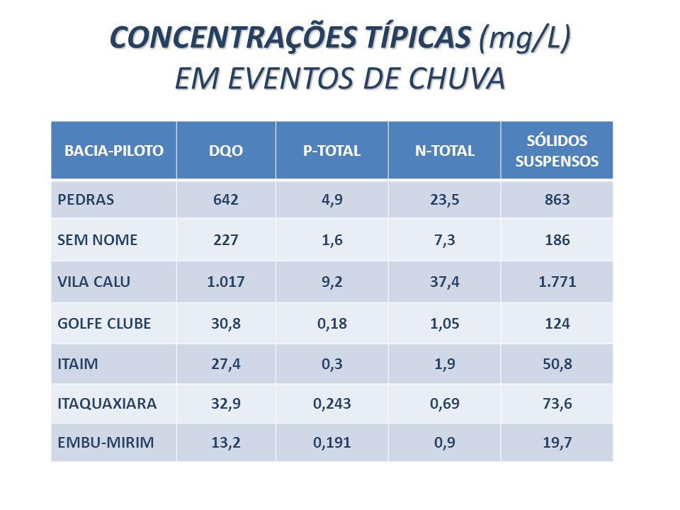 CONCENTRAÇÕES TÍPICAS (mg/L) EM EVENTOS DE CHUVA