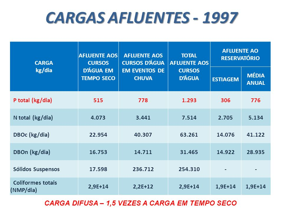 CARGAS AFLUENTES - 1997 CARGA DIFUSA – 1,5 VEZES A CARGA EM TEMPO SECO