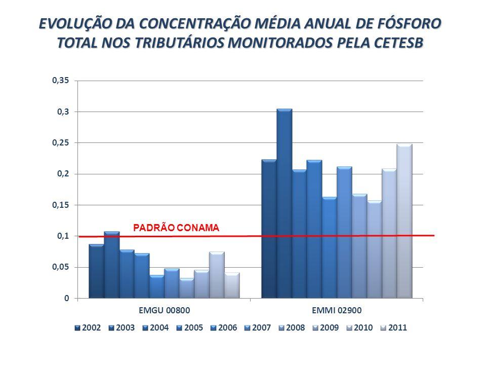 EVOLUÇÃO DA CONCENTRAÇÃO MÉDIA ANUAL DE FÓSFORO TOTAL NOS TRIBUTÁRIOS MONITORADOS PELA CETESB